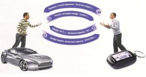 бесключевой доступ в автомобиль, смарт-ключ, старт стоп, авто, система бесключевого доступа, как обезапасить автомобиль с бесключевым доступом, как угнать автомобиль с бесключевым доступом