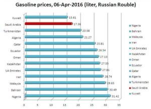 страны с самыми низкими ценами на бензин, где самый дешевый бензин, самый дешевый бензин, самые богатые страны, кто больше всего экспортирует нефти, страны экспортирующие нефть, Бахрейн, ОАЭ
